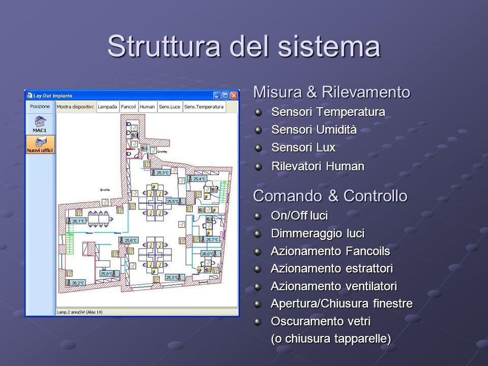 Struttura del sistema Misura & Rilevamento Sensori Temperatura Sensori Umidità Sensori Lux Rilevatori Human Comando & Controllo On/Off luci Dimmeraggi