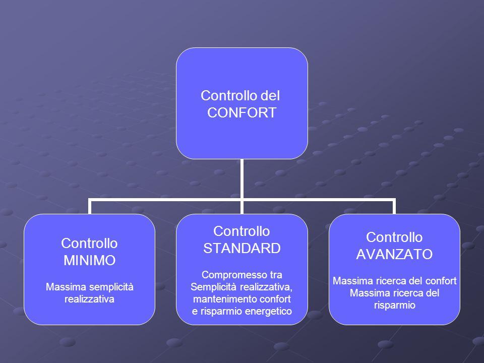 Controllo del CONFORT Controllo MINIMO Massima semplicità realizzativa Controllo STANDARD Compromesso tra Semplicità realizzativa, mantenimento confort e risparmio energetico Controllo AVANZATO Massima ricerca del confort Massima ricerca del risparmio