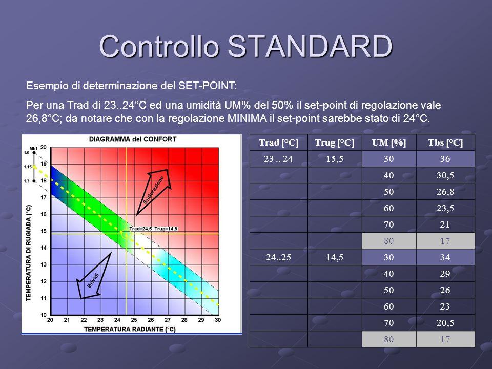 Controllo STANDARD Trad [°C]Trug [°C]UM [%]Tbs [°C] 23.. 2415,53036 4030,5 5026,8 6023,5 7021 8017 24..2514,53034 4029 5026 6023 7020,5 8017 Esempio d