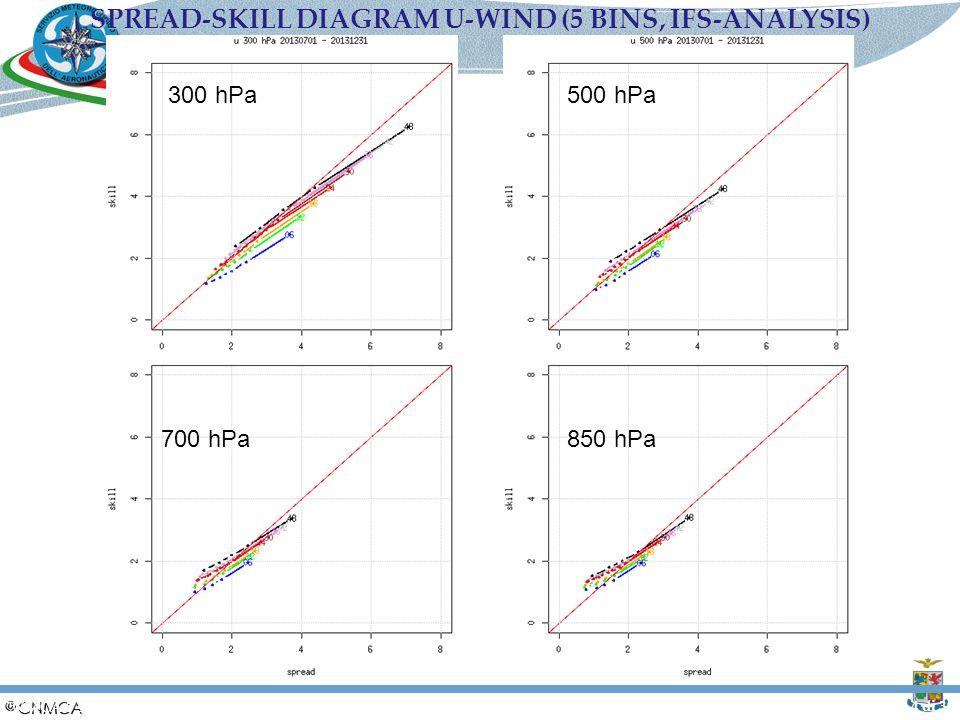 Slide 4 di 30 700 hPa 500 hPa 850 hPa 300 hPa SPREAD-SKILL DIAGRAM U-WIND (5 BINS, IFS-ANALYSIS) CNMCA 5 settembre 2014