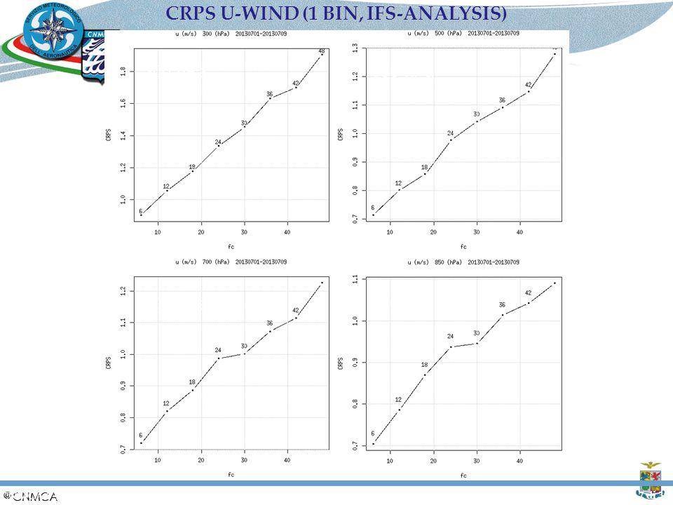 Slide 7 di 30 700 hPa 500 hPa 850 hPa 300 hPa CRPS U-WIND (1 BIN, IFS-ANALYSIS) CNMCA 5 settembre 2014