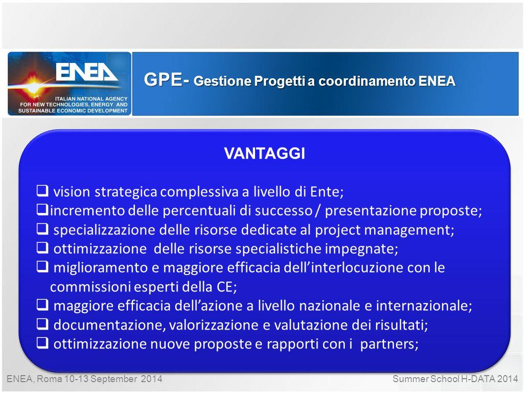 Summer School H-DATA 2014ENEA, Roma 10-13 September 2014 GPE- Gestione Progetti a coordinamento ENEA VANTAGGI  vision strategica complessiva a livell