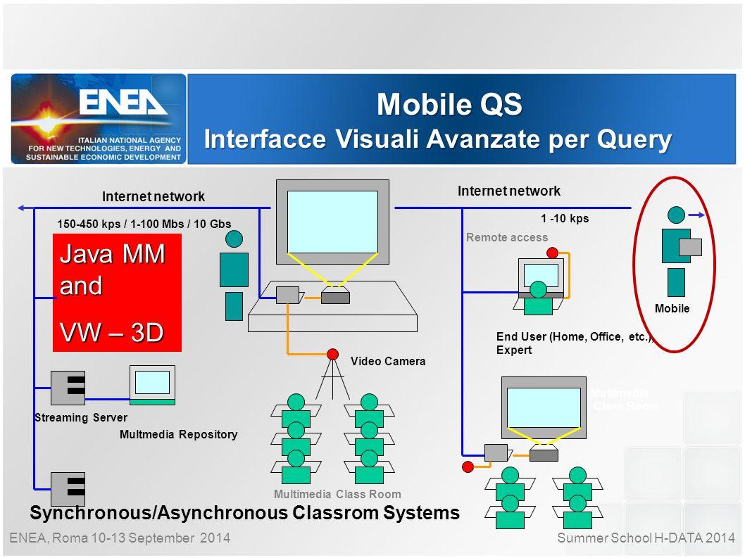Summer School H-DATA 2014ENEA, Roma 10-13 September 2014 Mobile QS Interfacce Visuali Avanzate per Query Internet network Multimedia Class Room Multme
