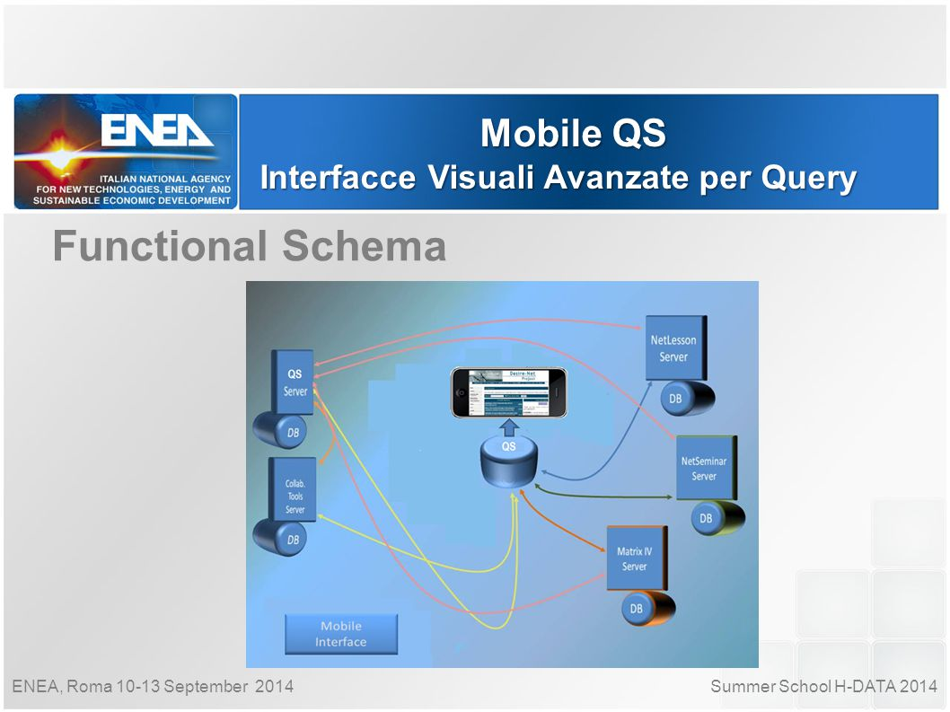 Summer School H-DATA 2014ENEA, Roma 10-13 September 2014 Mobile QS Interfacce Visuali Avanzate per Query Internal Modules