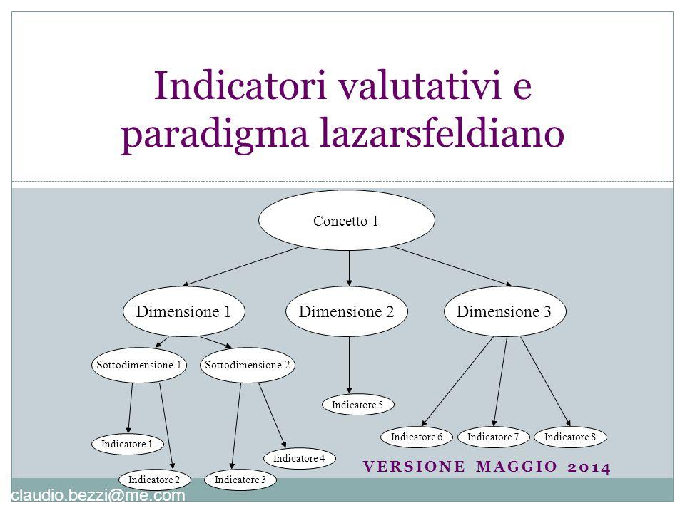 claudio.bezzi@me.com VERSIONE MAGGIO 2014 Indicatori valutativi e paradigma lazarsfeldiano Concetto 1 Dimensione 1Dimensione 2Dimensione 3 Sottodimens