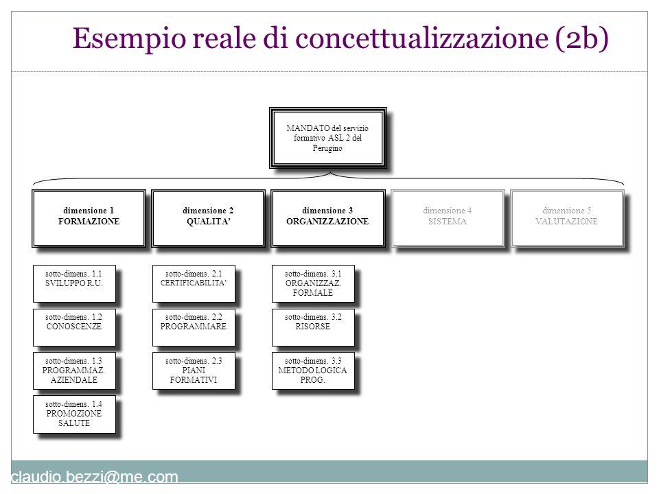claudio.bezzi@me.com Esempio reale di concettualizzazione (2b) MANDATO del servizio formativo ASL 2 del Perugino MANDATO del servizio formativo ASL 2