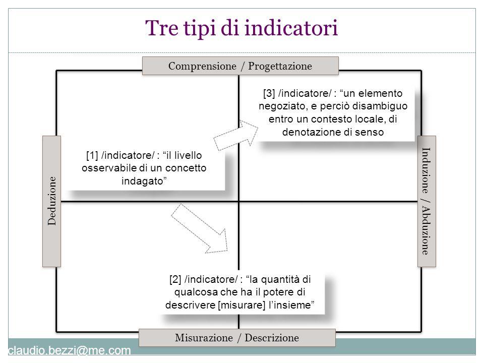 """claudio.bezzi@me.com Comprensione / Progettazione Misurazione / Descrizione Deduzione Induzione / Abduzione [2] /indicatore/ : """"la quantità di qualcos"""