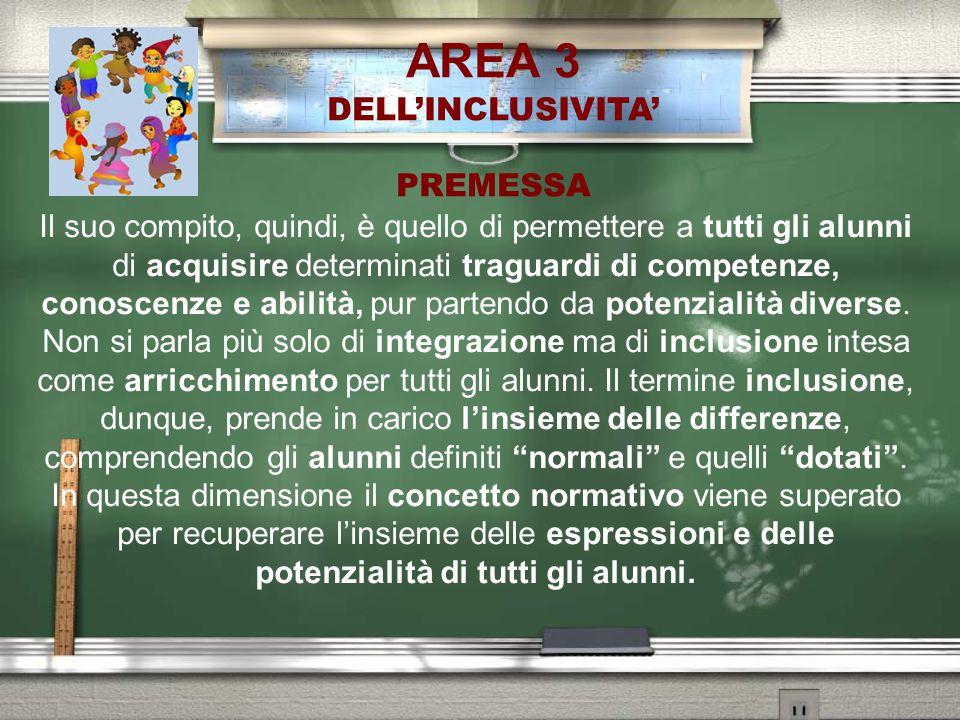 INDEX PER L'INCLUSIONE SOTTODIMENSIONI Dimensione C Sviluppare pratiche inclusive C.1 Coordinare l'apprendimento C.2 Mobilitare le risorse