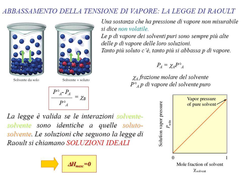 ABBASSAMENTO DELLA TENSIONE DI VAPORE: LA LEGGE DI RAOULT Una sostanza che ha pressione di vapore non misurabile si dice non volatile.
