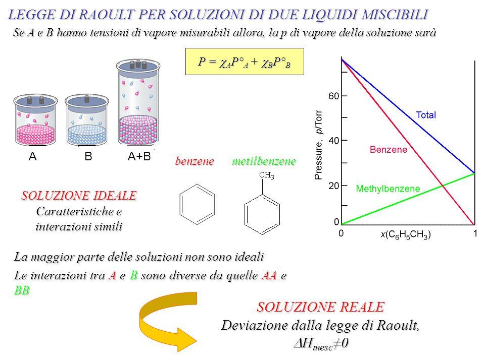 LEGGE DI RAOULT PER SOLUZIONI DI DUE LIQUIDI MISCIBILI P =  A P° A +  B P° B Se A e B hanno tensioni di vapore misurabili allora, la p di vapore della soluzione sarà benzenemetilbenzene SOLUZIONE IDEALE Caratteristiche e interazioni simili La maggior parte delle soluzioni non sono ideali Le interazioni tra A e B sono diverse da quelle AA e BB SOLUZIONE REALE Deviazione dalla legge di Raoult,  H mesc ≠0 A B A+B