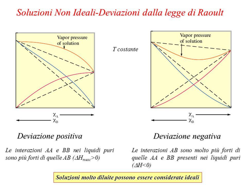 Soluzioni Non Ideali-Deviazioni dalla legge di Raoult Deviazione positiva Deviazione negativa Le interazioni AA e BB nei liquidi puri sono più forti di quelle AB (  H mesc >0) Le interazioni AB sono molto più forti di quelle AA e BB presenti nei liquidi puri (  H<0) T costante Soluzioni molto diluite possono essere considerate ideali