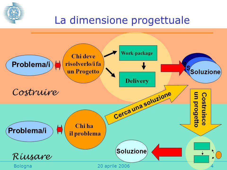 Bologna20 aprile 20064 La dimensione progettuale Problema/i Chi deve risolverlo/i fa un Progetto Work-package Delivery Soluzione Chi ha il problema Cerca una soluzione Costruisce un progetto Soluzione Problema/i Costruire Riusare