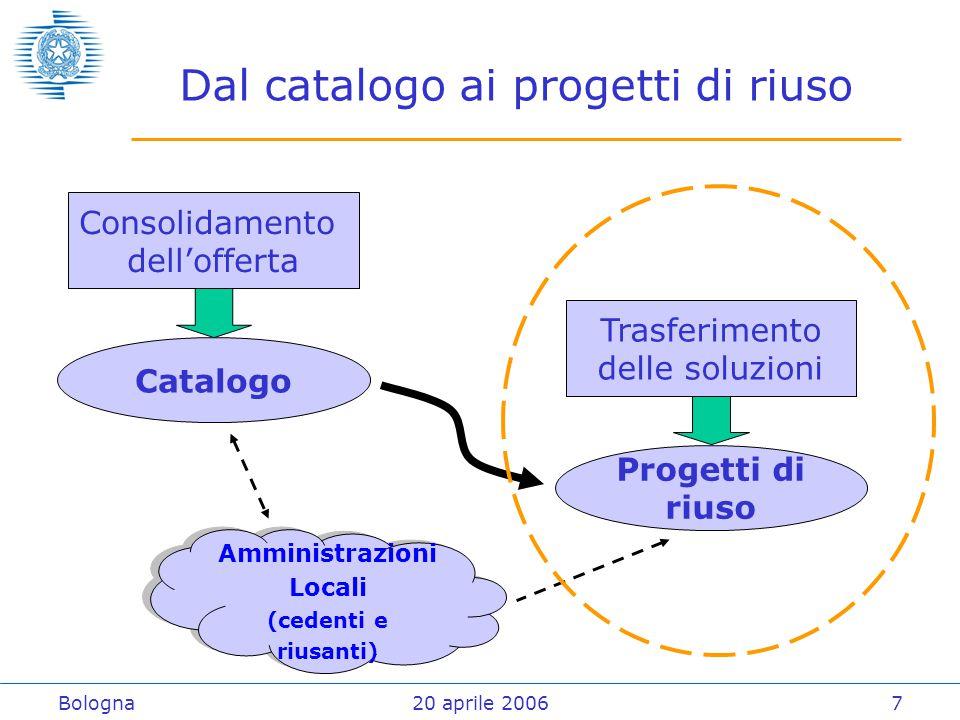 Bologna20 aprile 20067 Dal catalogo ai progetti di riuso Consolidamento dell'offerta Catalogo Trasferimento delle soluzioni Progetti di riuso Amministrazioni Locali (cedenti e riusanti) Amministrazioni Locali (cedenti e riusanti)