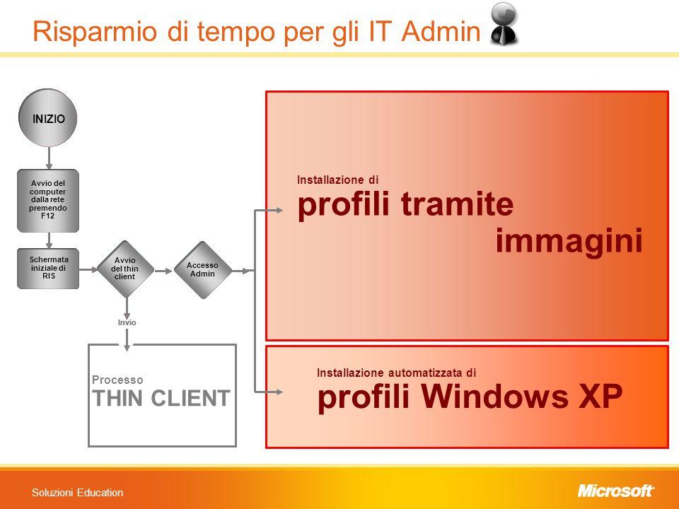 Soluzioni Education Schermata iniziale di RIS Accesso Admin Invio INIZIO Avvio del computer dalla rete premendo F12 Avvio del thin client Installazion