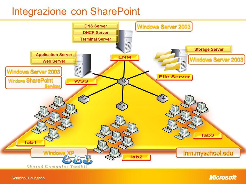 Soluzioni Education Integrazione con SharePoint