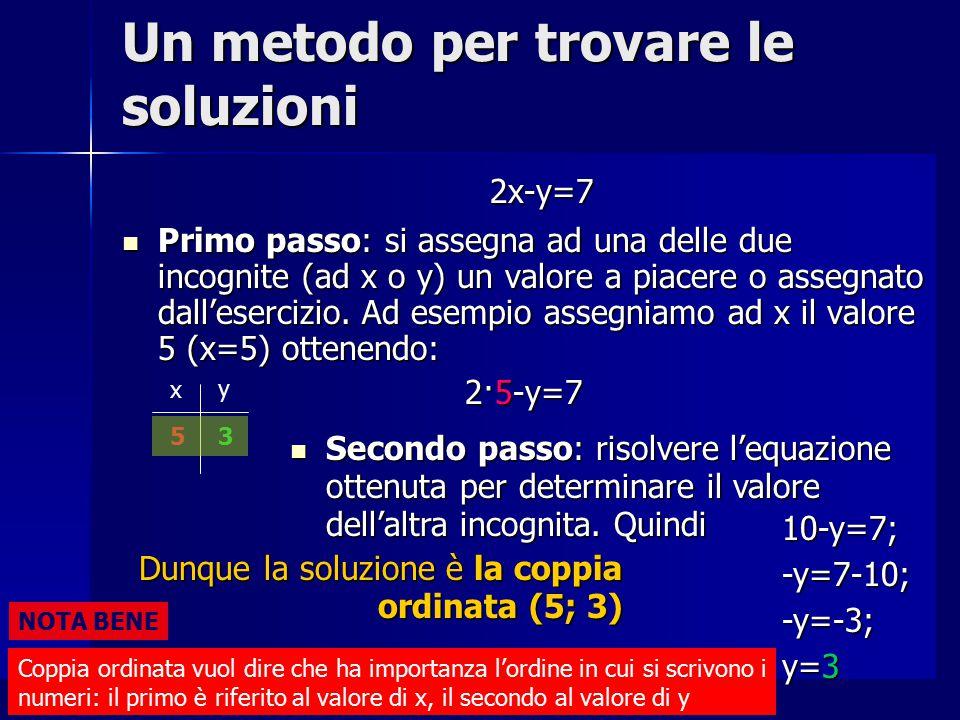 Un metodo per trovare le soluzioni 2x-y=7 Primo passo: Ad esempio assegniamo ad y il valore -9 (y=-9) ottenendo: Primo passo: Ad esempio assegniamo ad y il valore -9 (y=-9) ottenendo: 2x-(-9)=7 x y2x+9=7;2x=7-9;2x=-2; x=-1 -9 Secondo passo: risolvere l'equazione ottenuta per determinare il valore dell'altra incognita.
