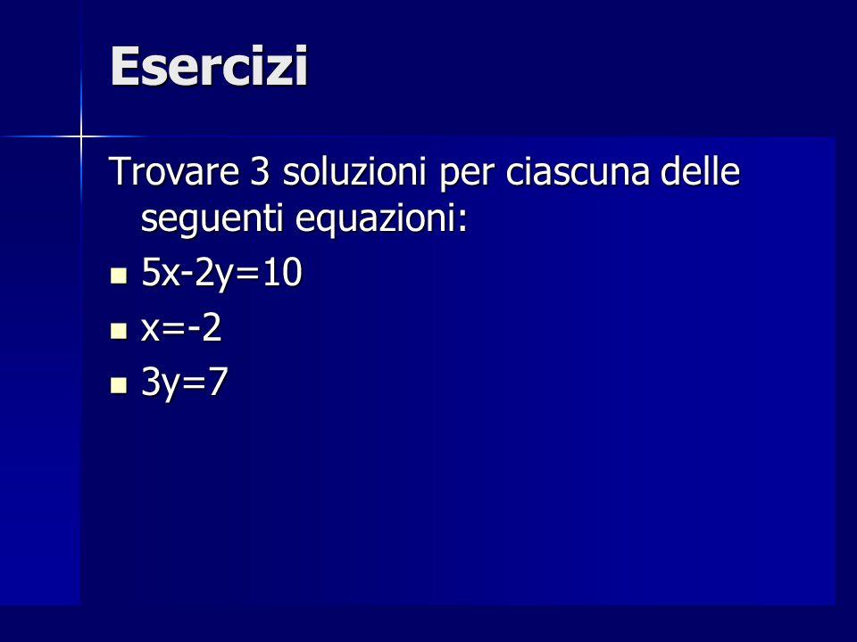 Equazione canonica L'equazione canonica per una equazione lineare (di primo grado) ad due incognite è: L'equazione canonica per una equazione lineare (di primo grado) ad due incognite è: ax+by=c x e y sono le incognite o variabili; a, b e c sono NUMERI; x e y sono le incognite o variabili; a, b e c sono NUMERI; a è detto il COEFFICIENTE dell'incognita x a è detto il COEFFICIENTE dell'incognita x b è detto il COEFFICIENTE dell'incognita y b è detto il COEFFICIENTE dell'incognita y c è detto TERMINE NOTO c è detto TERMINE NOTO