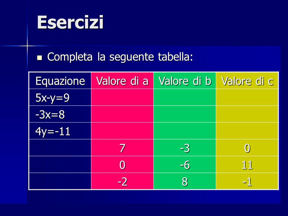 Per casa Per ciascuna equazione trova tre soluzioni e individua i valori numerici dei coefficienti e del termine noto: Per ciascuna equazione trova tre soluzioni e individua i valori numerici dei coefficienti e del termine noto: 1.