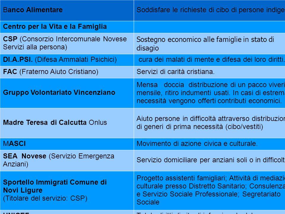 Banco AlimentareSoddisfare le richieste di cibo di persone indigenti Centro per la Vita e la Famiglia CSP (Consorzio Intercomunale Novese Servizi alla
