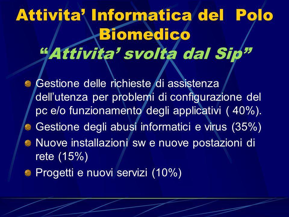 Attivita' Informatica del Polo Biomedico Attivita' svolta dal Sip Gestione delle richieste di assistenza dell'utenza per problemi di configurazione del pc e/o funzionamento degli applicativi ( 40%).