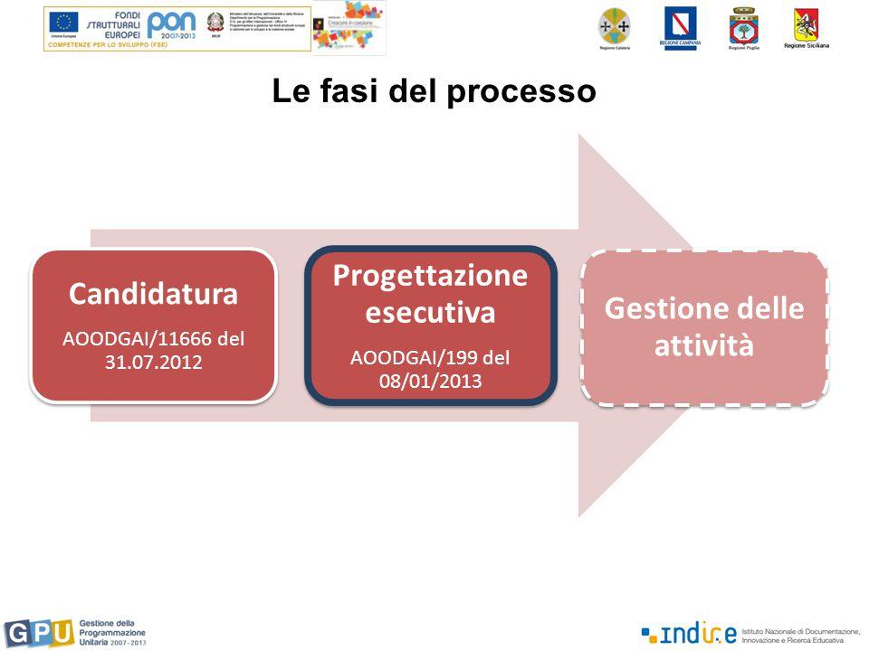 Le fasi del processo Candidatura AOODGAI/11666 del 31.07.2012 Progettazione esecutiva AOODGAI/199 del 08/01/2013 Gestione delle attività