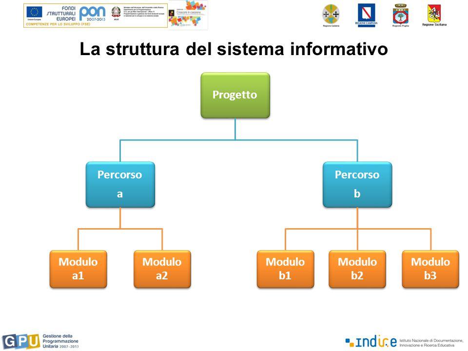 La struttura del sistema informativo Progetto Percorso a Modulo a1 Modulo a2 Percorso b Modulo b1 Modulo b2 Modulo b3