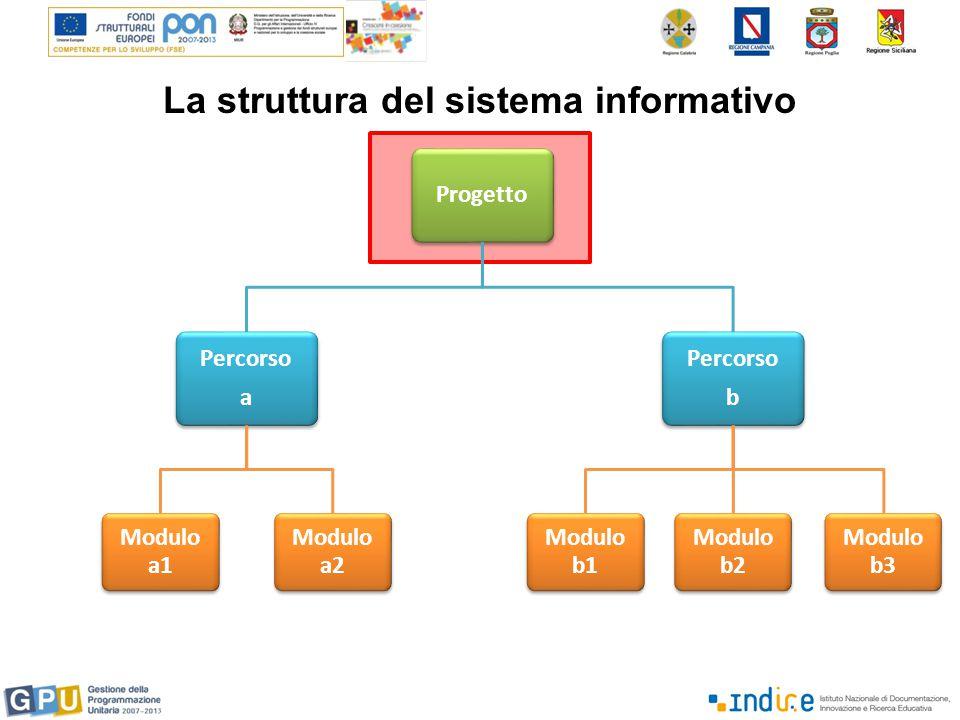 Progetto Percorso a Modulo a1 Modulo a2 Percorso b Modulo b1 Modulo b2 Modulo b3 La struttura del sistema informativo