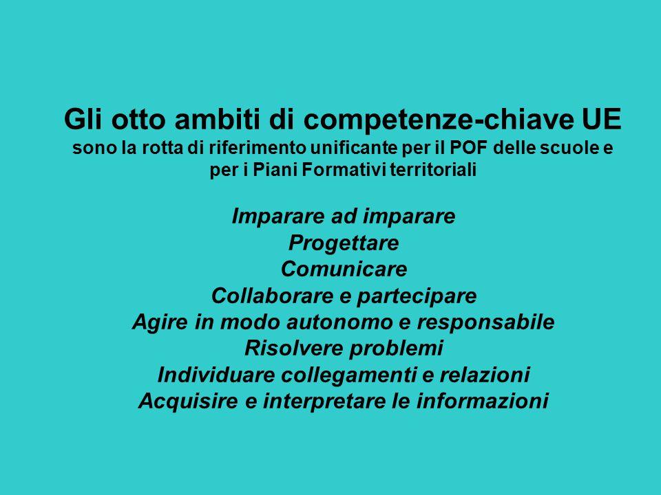 Gli otto ambiti di competenze-chiave UE sono la rotta di riferimento unificante per il POF delle scuole e per i Piani Formativi territoriali Imparare ad imparare Progettare Comunicare Collaborare e partecipare Agire in modo autonomo e responsabile Risolvere problemi Individuare collegamenti e relazioni Acquisire e interpretare le informazioni