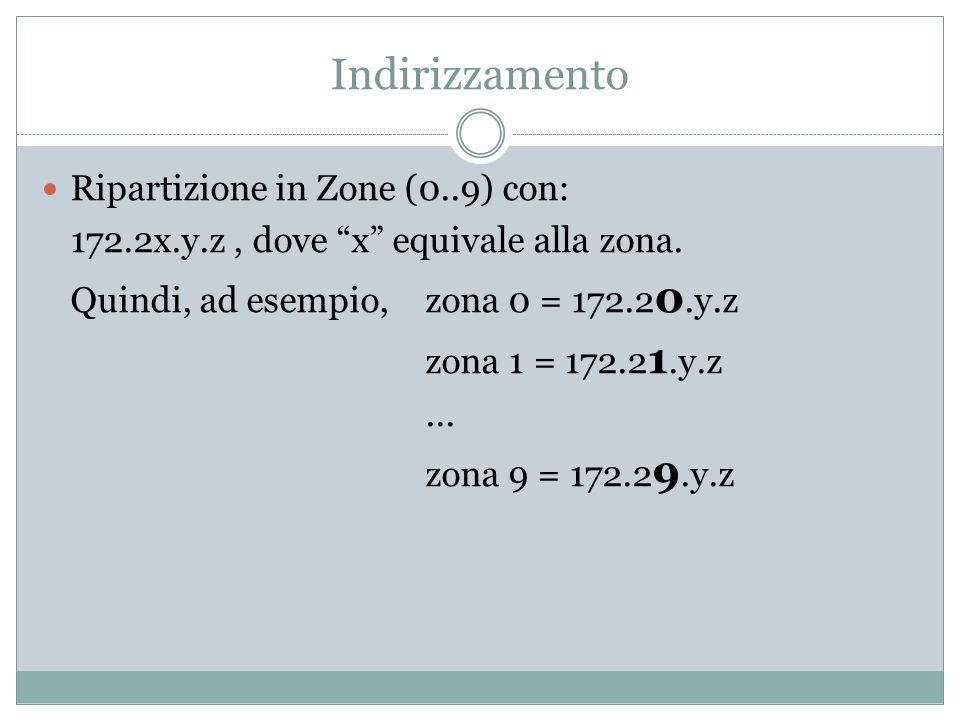 Indirizzamento Ulteriore suddivisione in micro zone Es.