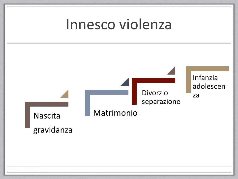 Innesco violenza Nascita gravidanza Matrimonio Divorzio separazione Infanzia adolescen za