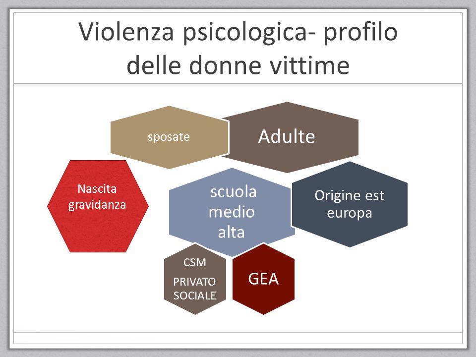 Violenza psicologica- profilo delle donne vittime Adulte sposate scuola medio alta Origine est europa GEA CSM PRIVATO SOCIALE Nascita gravidanza