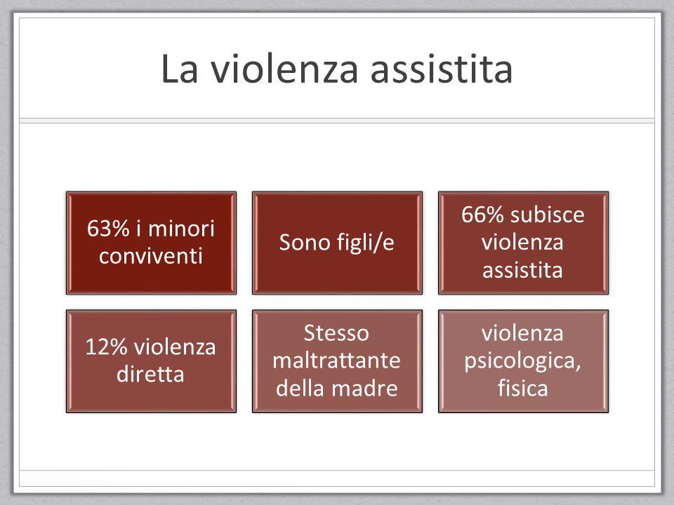 La violenza assistita 63% i minori conviventi Sono figli/e 66% subisce violenza assistita 12% violenza diretta Stesso maltrattante della madre violenz