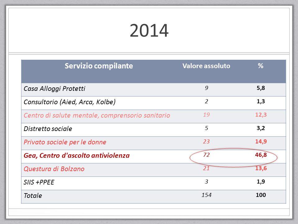 2014 Servizio compilante Valore assoluto% Casa Alloggi Protetti 95,8 Consultorio (Aied, Arca, Kolbe) 21,3 Centro di salute mentale, comprensorio sanit