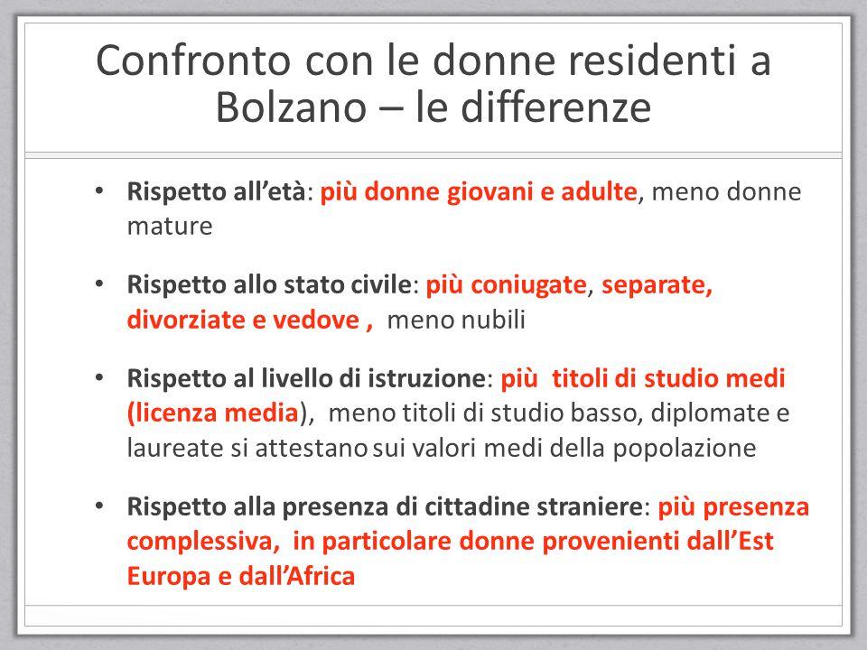 Confronto con le donne residenti a Bolzano – le differenze Rispetto all'età: più donne giovani e adulte, meno donne mature Rispetto allo stato civile: