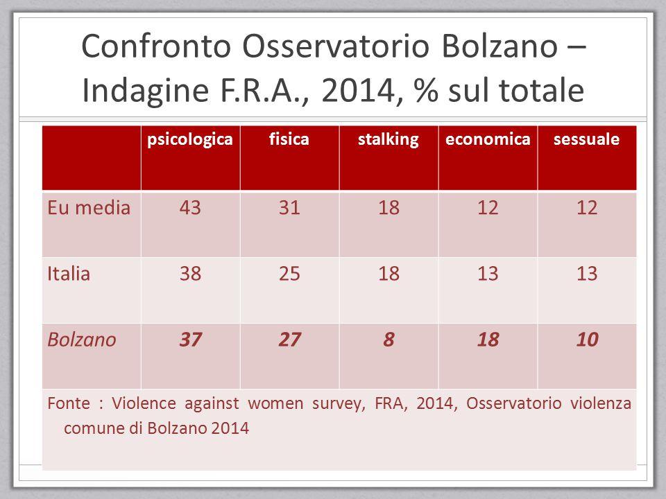 Confronto Osservatorio Bolzano – Indagine F.R.A., 2014, % sul totale psicologicafisicastalkingeconomicasessuale Eu media43311812 Italia38251813 Bolzan