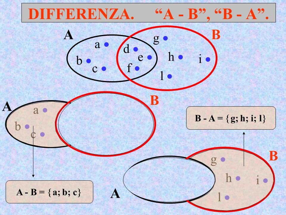"DIFFERENZA. ""A - B"", ""B - A"". AB a  d  c  b  e  f  g  h  l  i  A - B =  a; b; c  B - A =  g; h; i; l  A B a  d  c  b  e  f  g  h"