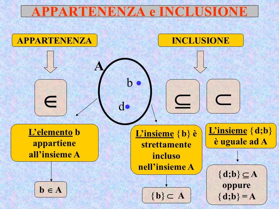 APPARTENENZA e INCLUSIONE  INCLUSIONEAPPARTENENZA b  A   b   A L'elemento b appartiene all'insieme A L'insieme  b  è strettamente incluso nell