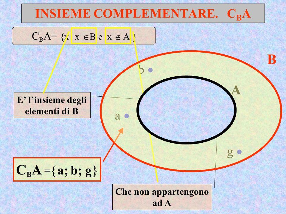 INSIEME COMPLEMENTARE. C B A A B a  b  c  e  f  g  d  C B A =  a; b; g  E' l'insieme degli elementi di B Che non appartengono ad A C B A=  x