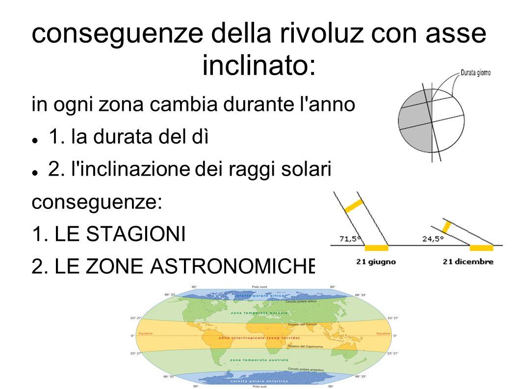 conseguenze della rivoluz con asse inclinato: in ogni zona cambia durante l'anno 1. la durata del dì 2. l'inclinazione dei raggi solari conseguenze: 1