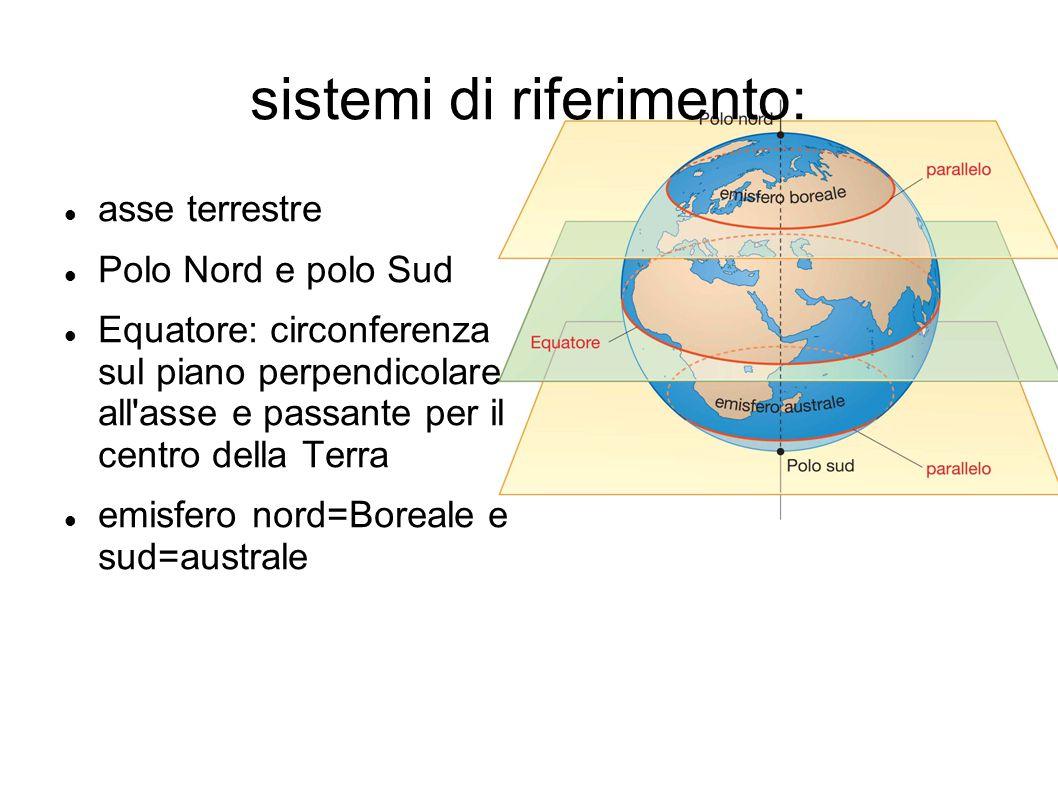 reticolato geografico: paralleli paralleli= circonferenze su piani paralleli al piano dell equatore: 90 a nord e 90 a sud, con raggio decrescente (al polo è un punto)