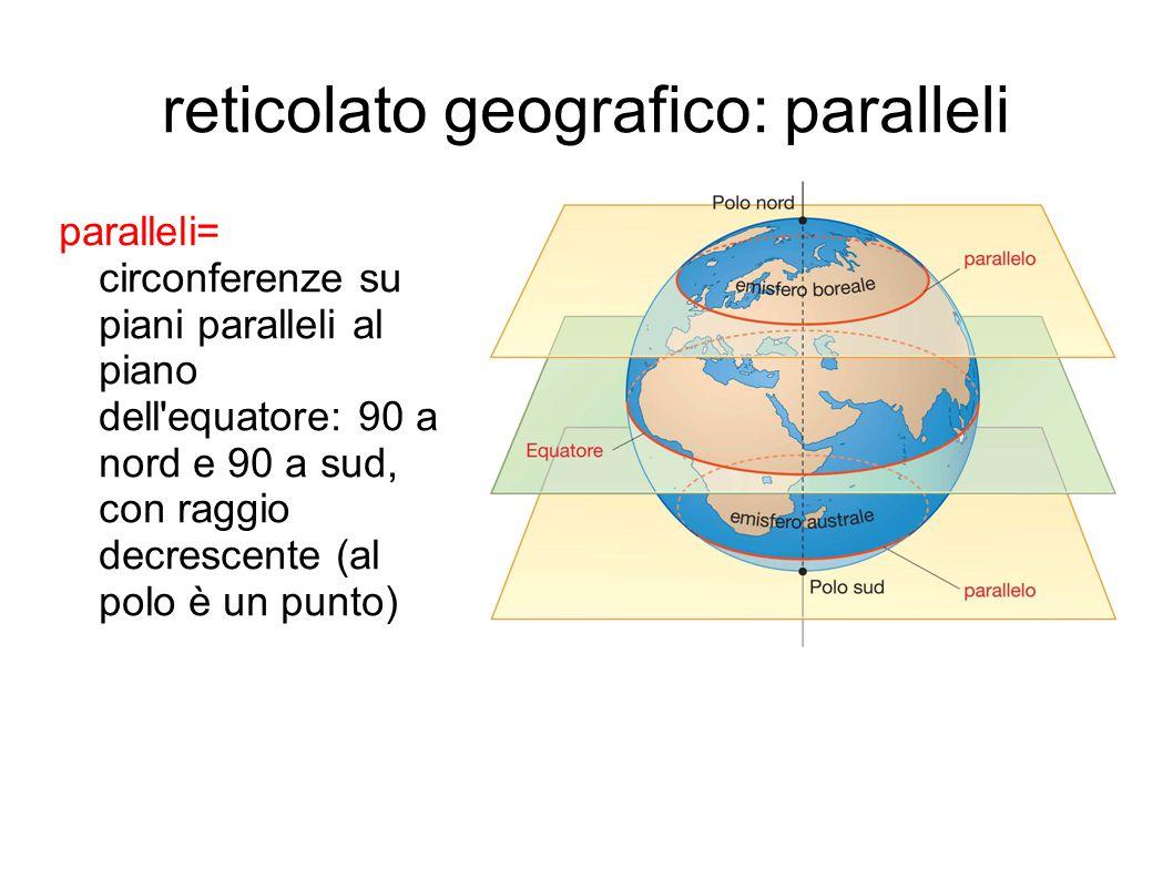 reticolato geografico: meridiani meridiani = semicirconferenze che uniscono i 2 poli (individuate da piani passanti per i poli) ogni meridiano ha un antimeridiano con cui forma il circolo meridiano meridiano fondamentale: Greenwich