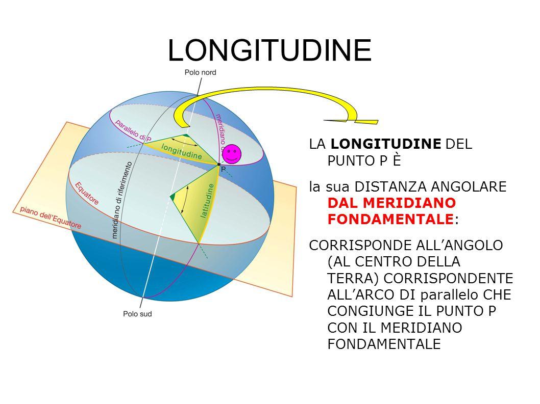 LONGITUDINE LA LONGITUDINE DEL PUNTO P È la sua DISTANZA ANGOLARE DAL MERIDIANO FONDAMENTALE: CORRISPONDE ALL'ANGOLO (AL CENTRO DELLA TERRA) CORRISPON