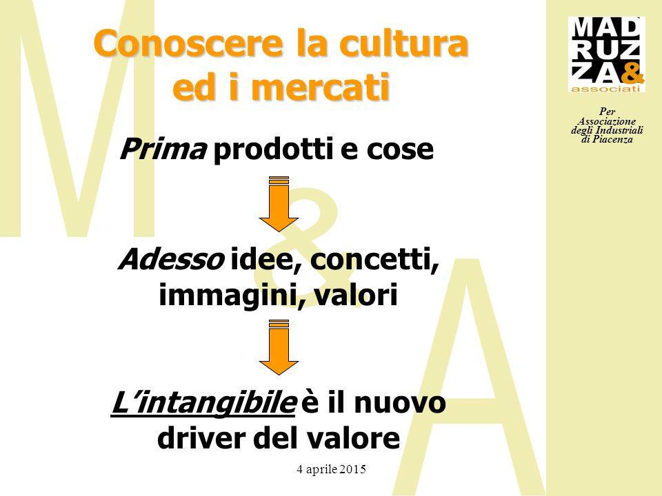 Per Associazione degli Industriali di Piacenza 4 aprile 2015 Prima prodotti e cose Adesso idee, concetti, immagini, valori L'intangibile è il nuovo dr