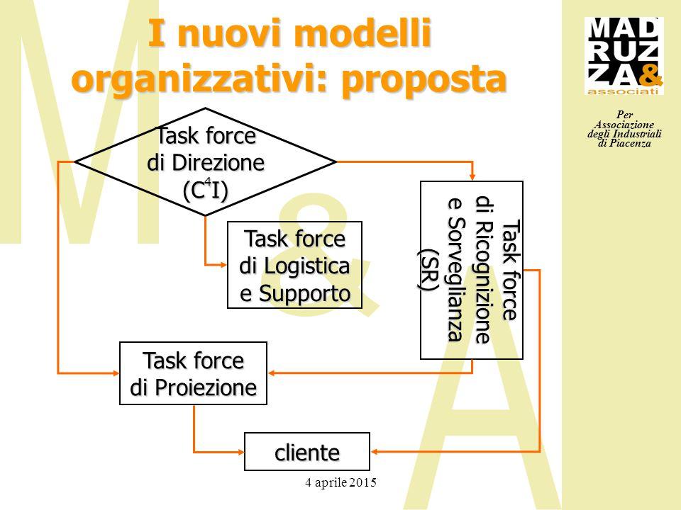 Per Associazione degli Industriali di Piacenza 4 aprile 2015 I nuovi modelli organizzativi: proposta Task force di Direzione (C 4 I) Task force di Proiezione Task force di Logistica e Supporto Task force di Ricognizione e Sorveglianza (SR) cliente