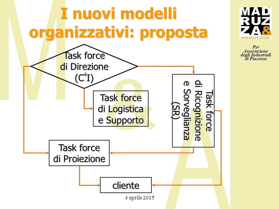 Per Associazione degli Industriali di Piacenza 4 aprile 2015 I nuovi modelli organizzativi: proposta Task force di Direzione (C 4 I) Task force di Pro