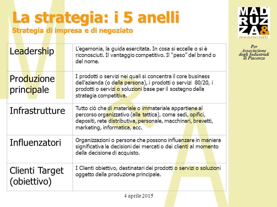 Per Associazione degli Industriali di Piacenza 4 aprile 2015 La strategia: i 5 anelli Strategia di impresa e di negoziato Leadership L'egemonia, la gu