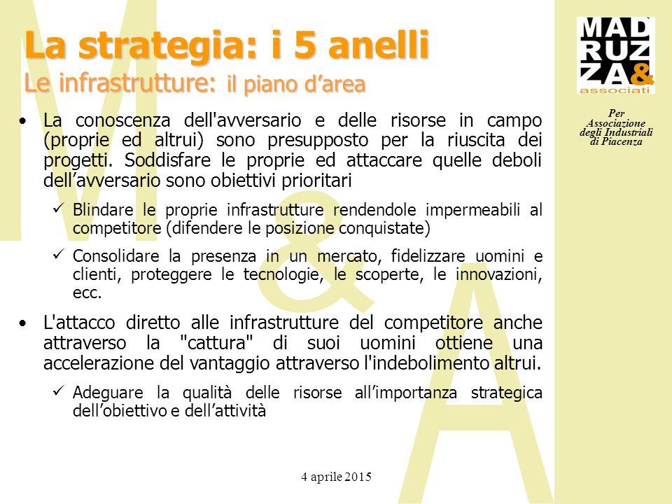 Per Associazione degli Industriali di Piacenza 4 aprile 2015 La conoscenza dell'avversario e delle risorse in campo (proprie ed altrui) sono presuppos
