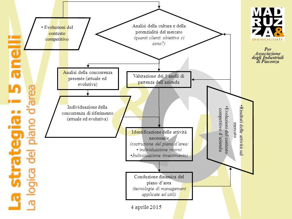 Per Associazione degli Industriali di Piacenza 4 aprile 2015 La strategia: i 5 anelli La logica del piano d'area Valutazione dei 5 anelli di partenza