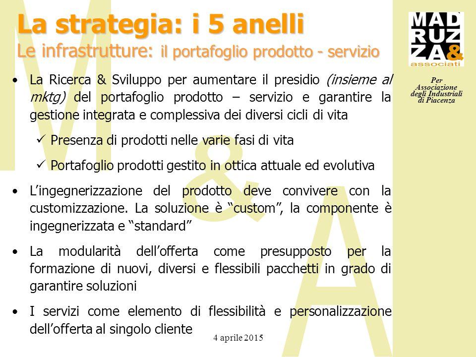 Per Associazione degli Industriali di Piacenza 4 aprile 2015 La Ricerca & Sviluppo per aumentare il presidio (insieme al mktg) del portafoglio prodott