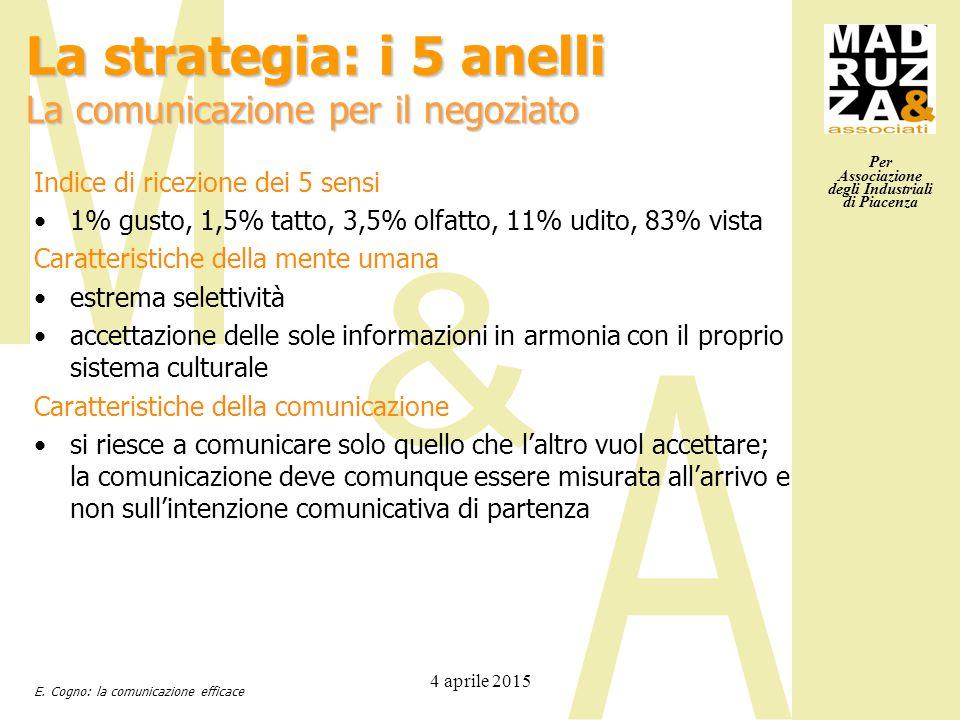 Per Associazione degli Industriali di Piacenza 4 aprile 2015 Indice di ricezione dei 5 sensi 1% gusto, 1,5% tatto, 3,5% olfatto, 11% udito, 83% vista